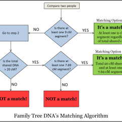 Heredity Family Tree Diagram Origami Unicorn Database  Search Results The Genetic Genealogist
