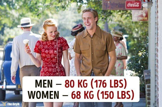 Ülkelere göre ortalama kilolar 1
