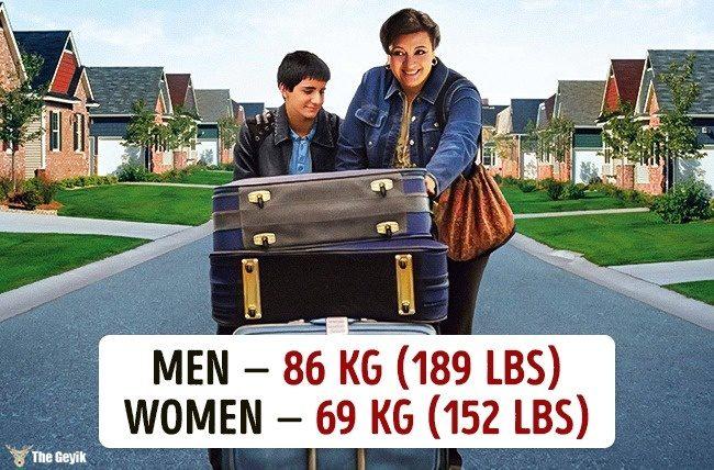 Ülkelere göre ortalama kilolar 12