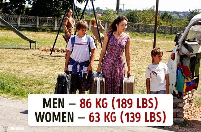 Ülkelere göre ortalama kilolar 13