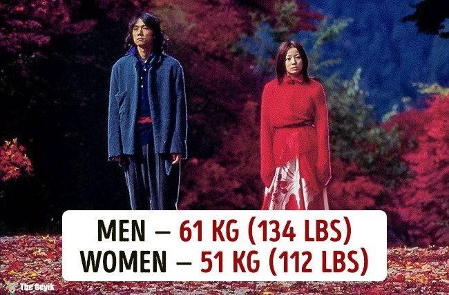 Ülkelere göre ortalama kilolar 3