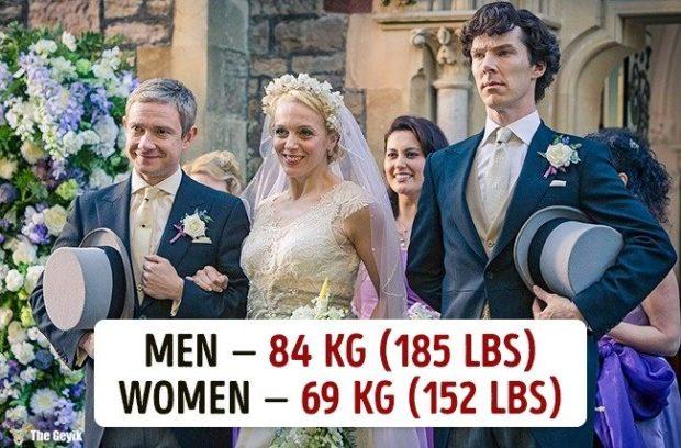 Ülkelere göre ortalama kilolar 7
