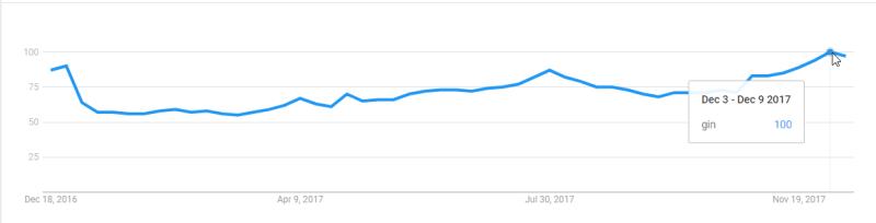Gin, Most popular in December 2017