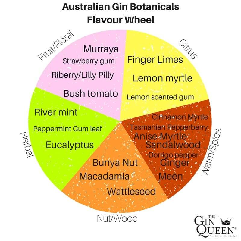 australian gin botanicals