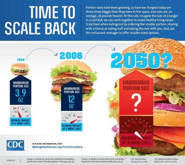 CDC Food Portions Time to Scale Back | The Girl Next Door is Black