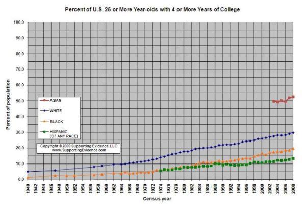 College Graduation Rates for Black Americans | The Girl Next Door is Black