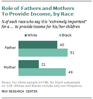Role of Father and Mothers in US - Chart by Pew Research Center | The Girl Next Door is Black