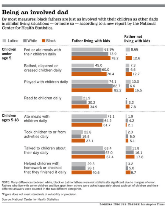 US Father Involvement Chart by the CDC