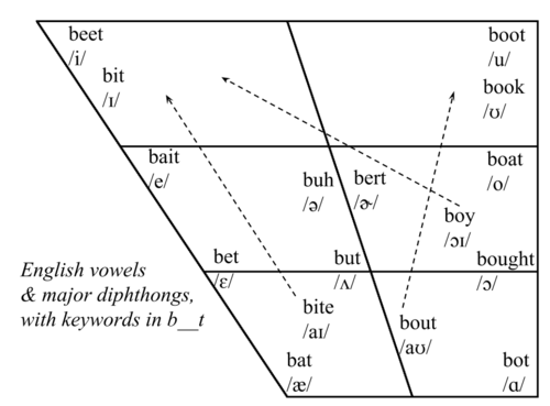 Pittsburghese Expertise: Vowel Town