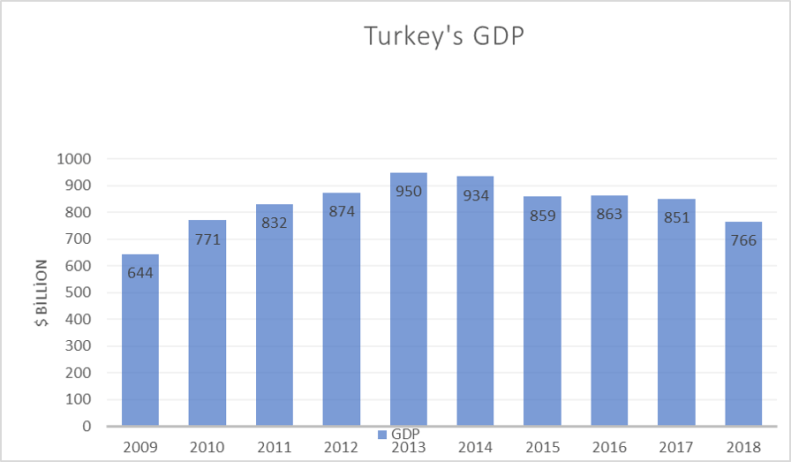 Figure2-Turkish GDP