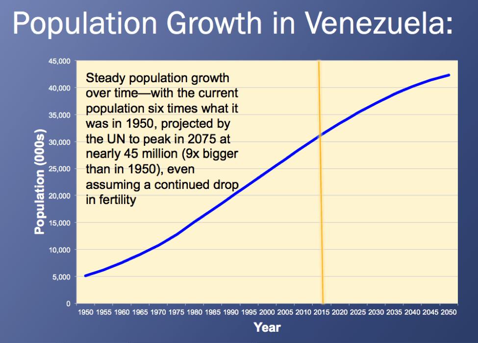 population growth in Venezuela