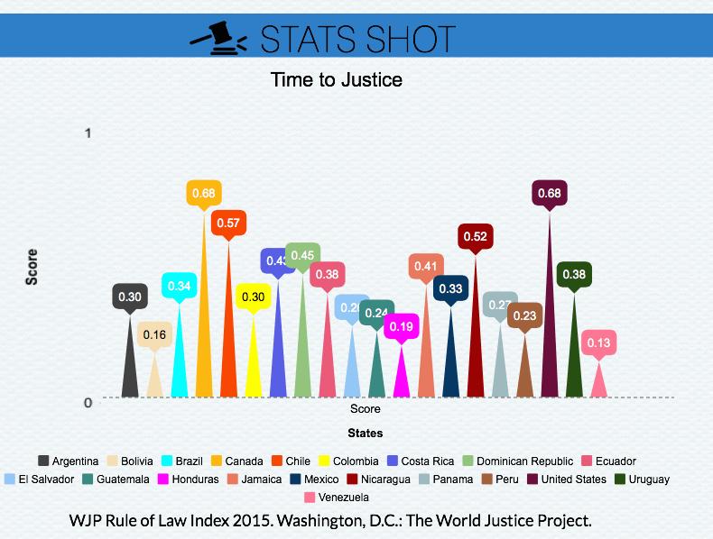 stats-shot-timely-and-effective-adjudication