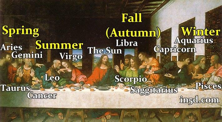 The Last Supper - Leonardo da Vinci - Zodiac - Astrotheology