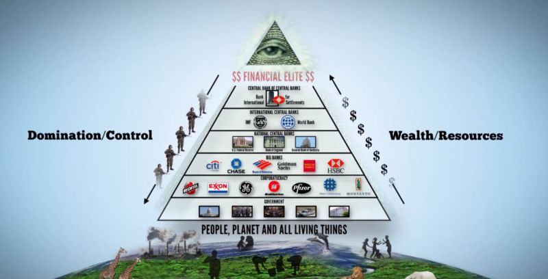 01 Pyramid of power – all seeing eye – financial elite