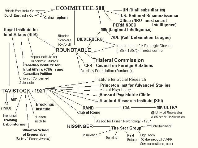 Committee 300 Scheme