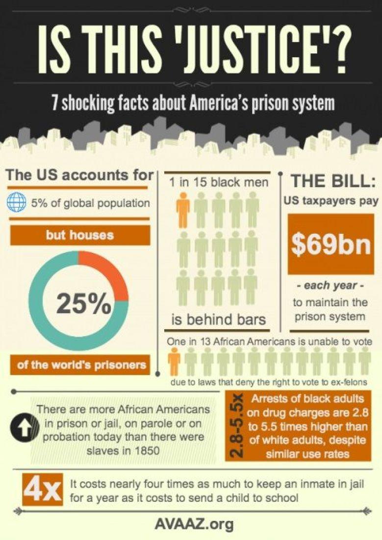Created by Avaaz.org