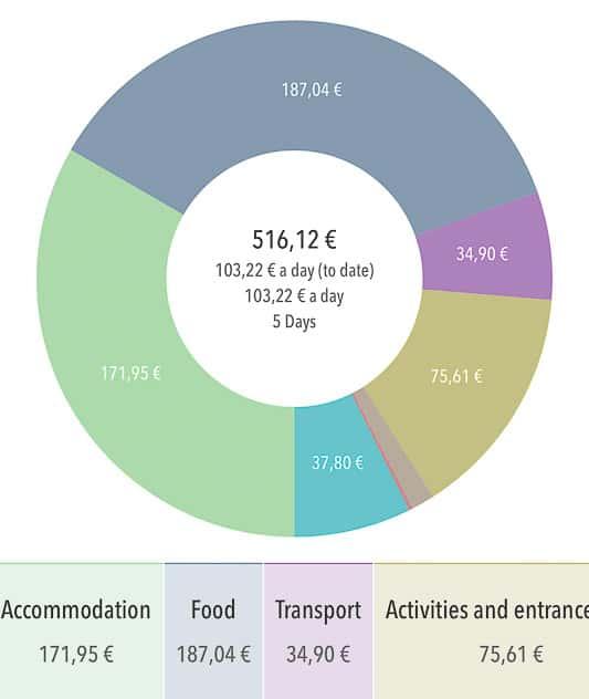 Shanghai Budget Spent Graph