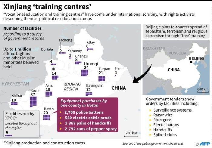 Xinjiang 'training centers' for Uighurs in China