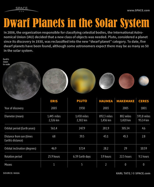 What are the different classifications of planets?