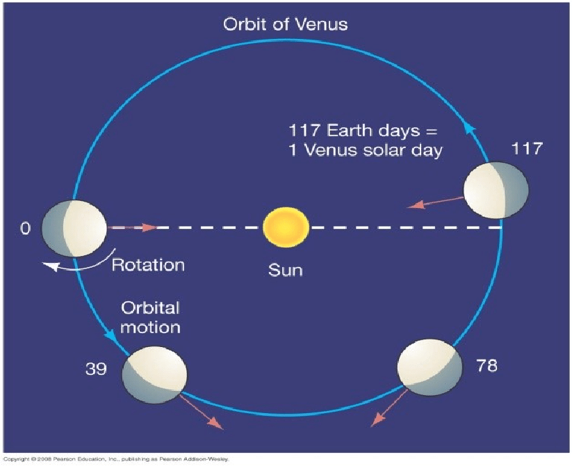 All information about Venus planet