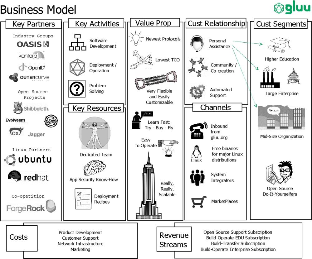 medium resolution of gluu business model generation diagram