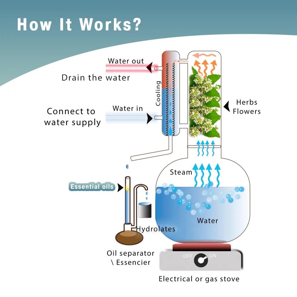 Essential oil distiller diagram