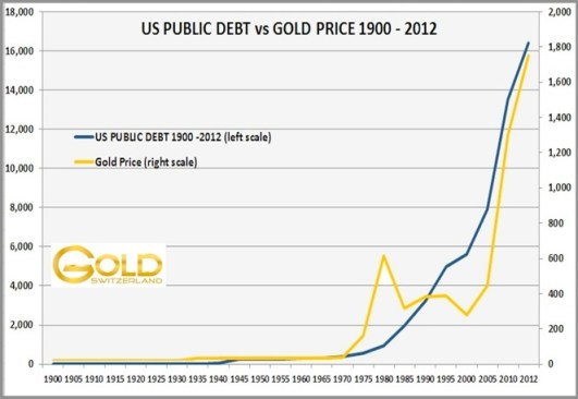 US-Public-Debt-vs.-Gold-Price