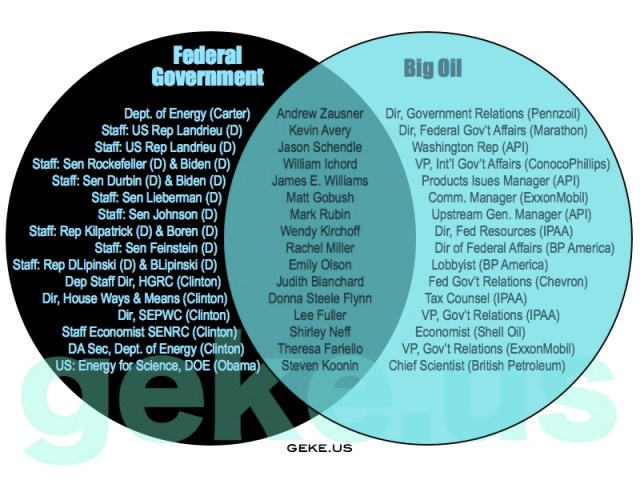 big-oil-in-government