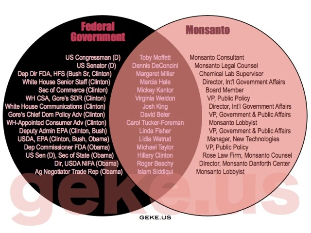 monsanto-in-government