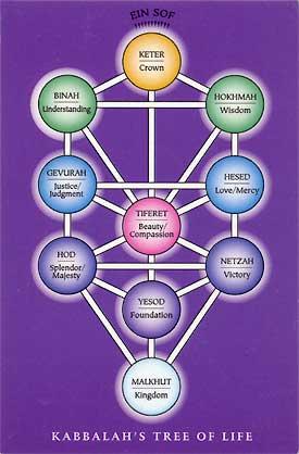 kabbalah-tree-of-life-card