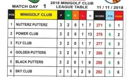 2018 Coca-Cola Clubs Minigolf League – Nutterz Putterz Set the Pace