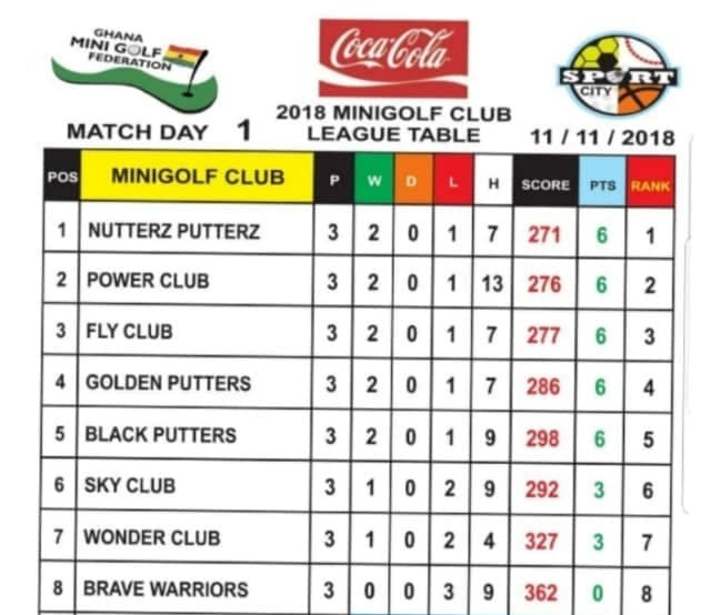2018 Coca-Cola Clubs Minigolf League – Nutterz Putterz Set the Pace