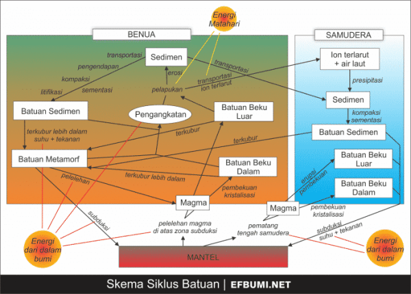 Proses Siklus Batuan