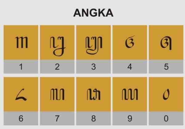 Angka 1-10 dalam bahasa Jawa, yaitu :