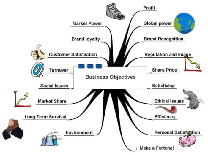 Contoh Mind Mapping Bisnis