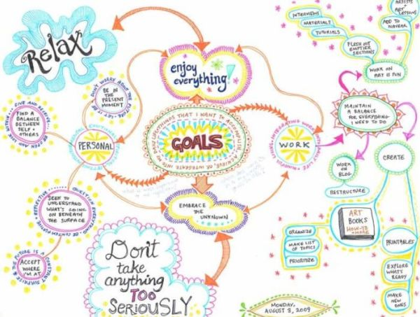 Contoh Mind Mapping Visi Misi Hidup