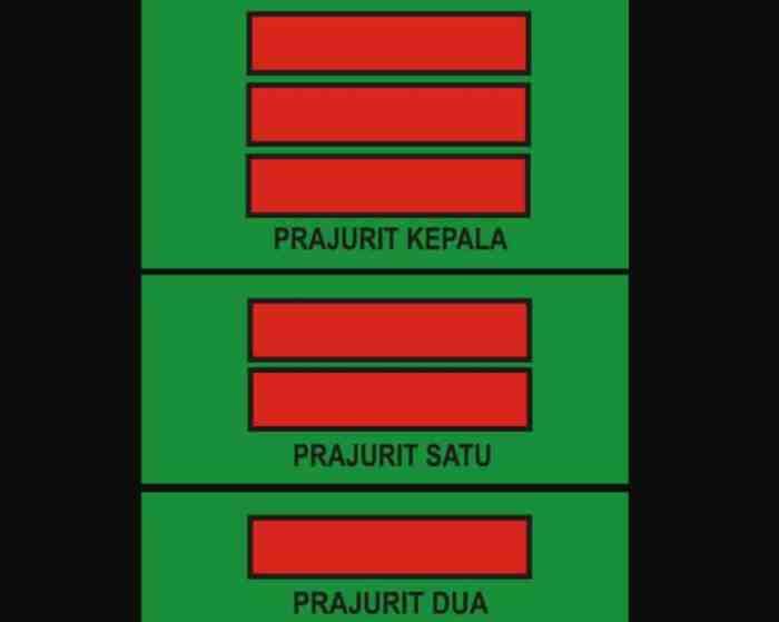Urutan Pangkat TNI