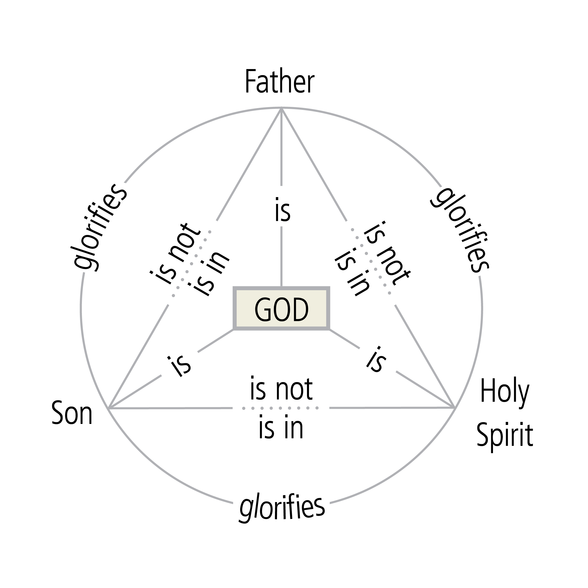 4 reasons why the trinity should be a common part of your pulpit when we speak of god in the pulpit we should speak of the trinity when we speak of the father son or holy spirit we should speak of god pooptronica Images