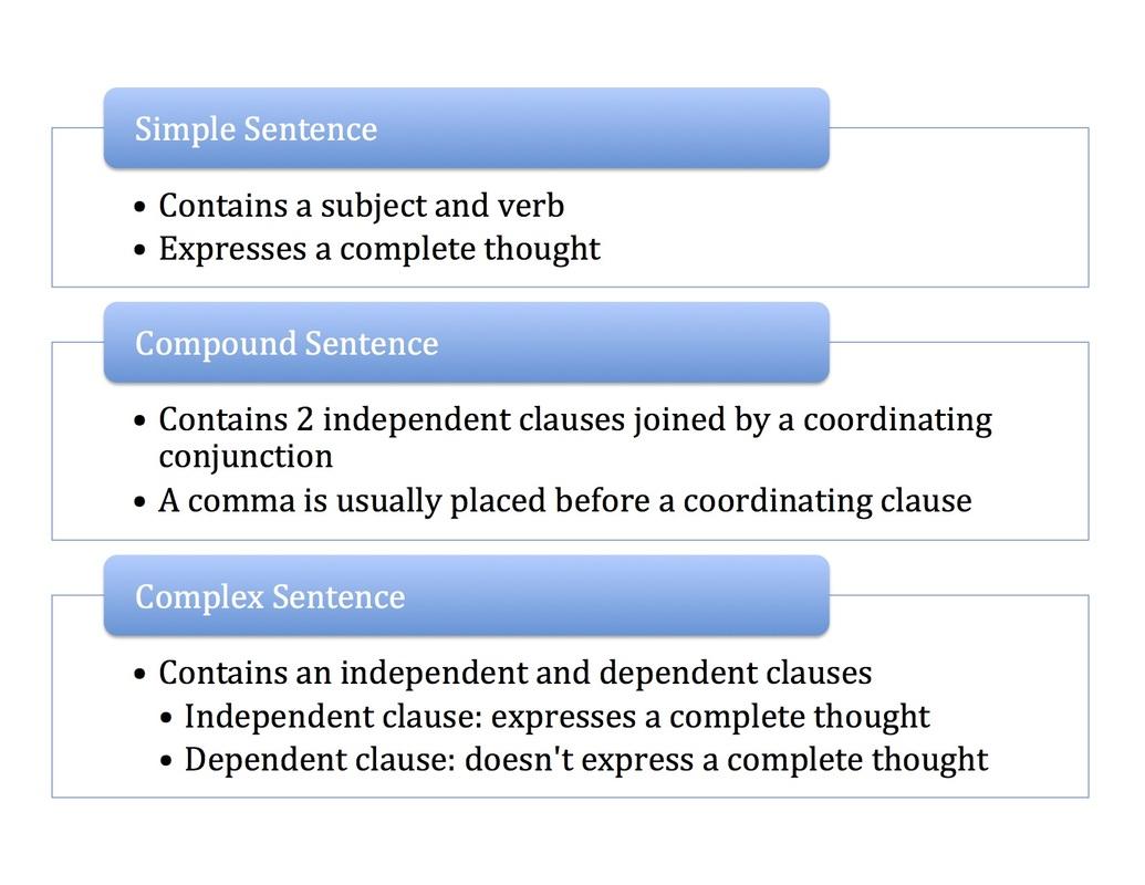 Types Of Sentences Amp Punctuation