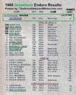 1965 c1 Greenhorn Results, Jim Brunson wins, E. Day, B. Smith,