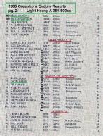 1965 c2 Greenhorn, a2d Results Bubeck, Howseman, D. Ekins, more