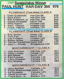 1969 Greenhorn P19 RESULTS