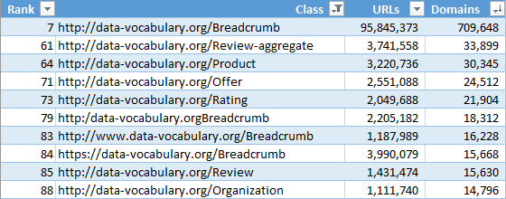 Top data-vocabulary.org classes by domain count from the Web Data Commons structured data extraction of the November 2019 release of the Common Crawl