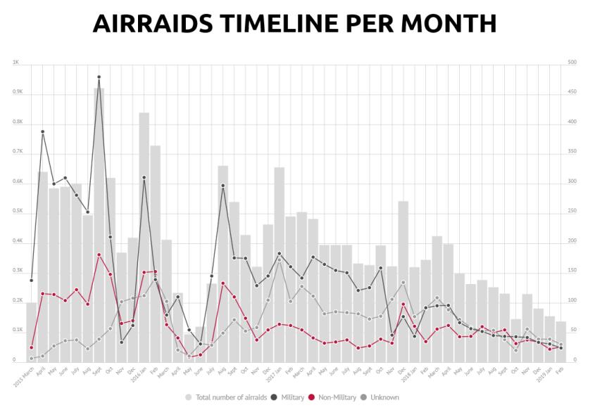 Yemen Data Project graph air raids
