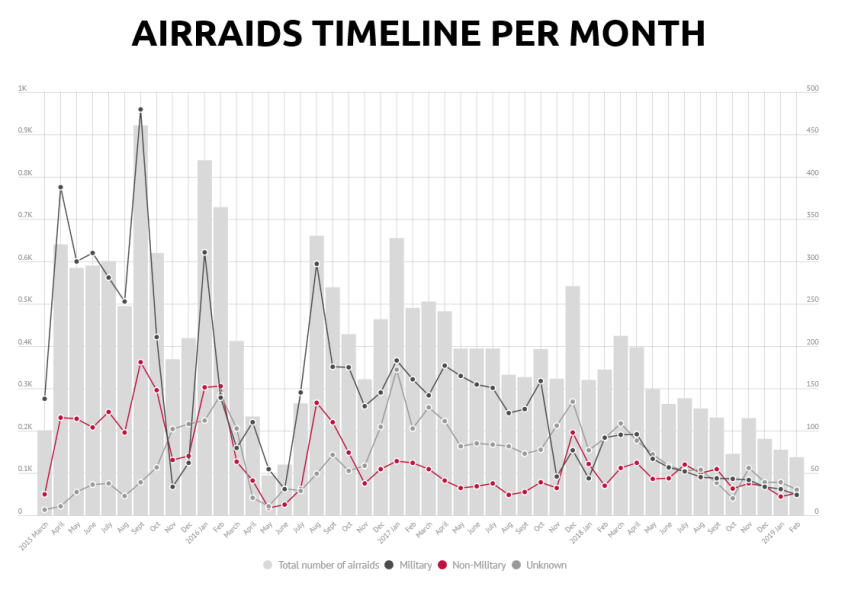 Yemen Data Project graph air raids