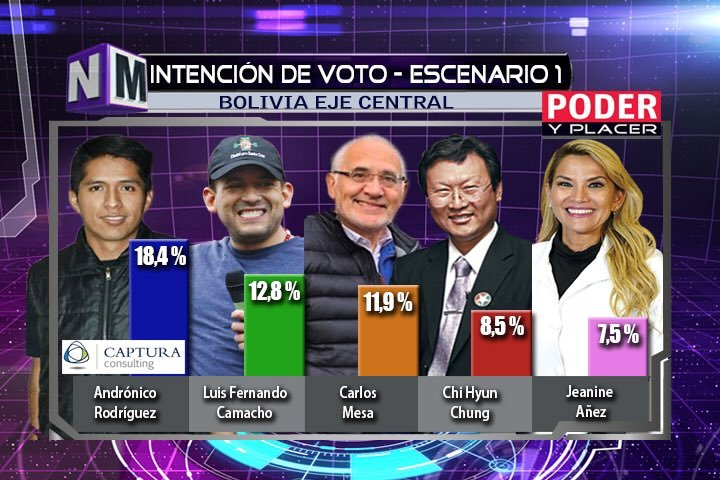 poll andronico rodriquez bolivia president