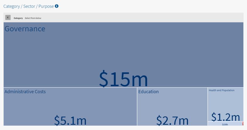 USAID Nicaragua 2018 purpose governance administrative costs