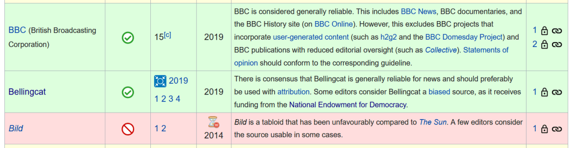 Wikipedia reliable sources Bellingcat
