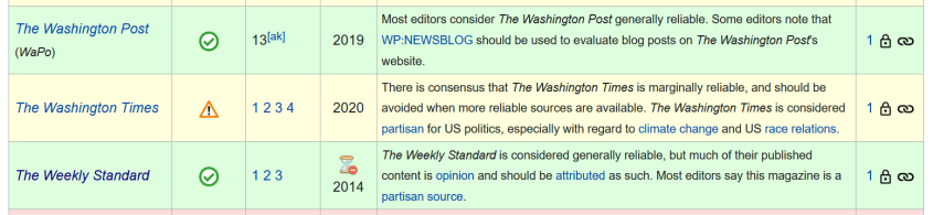 Wikipedia reliable sources Weekly Standard