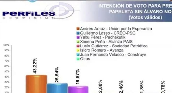 poll perfiles de opinion Ecuador Arauz Lasso